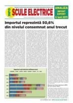 Analiza importurilor de scule electrice - semestrul I 2011